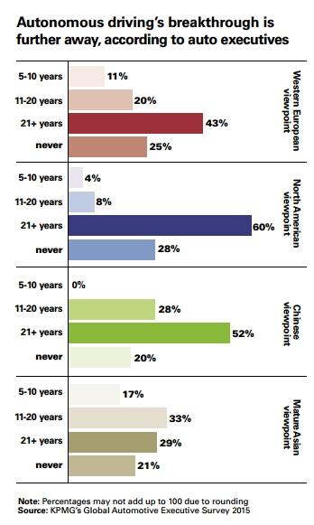 global-automotive-survey-2015-kpmg-expectativas