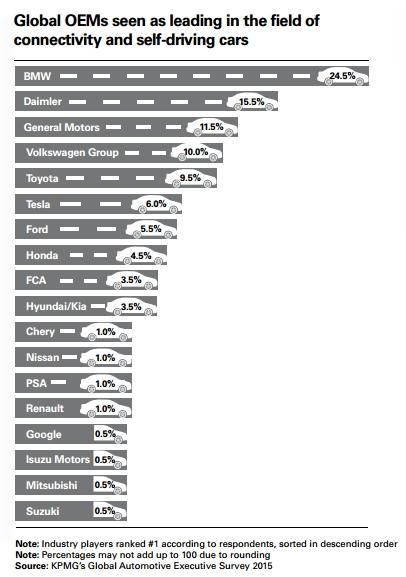 global-automotive-survey-2015-kpmg