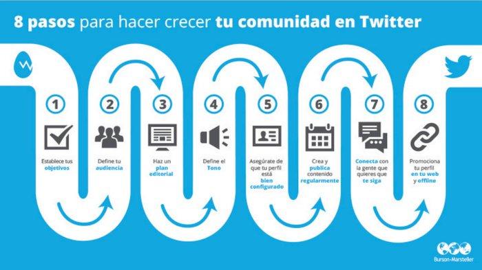 8-pasos-para-hacer-crecer-tu-comunidad-en-twitter