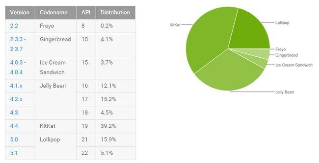 android-distribucion