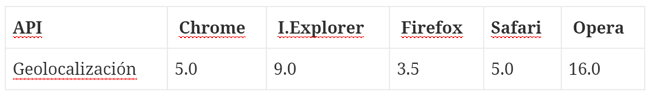 api-html5-browsers