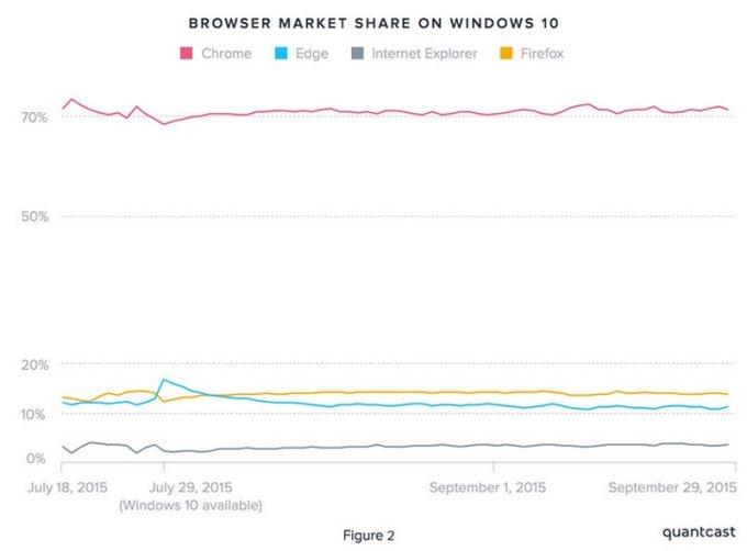 browser-market-share-windows-10