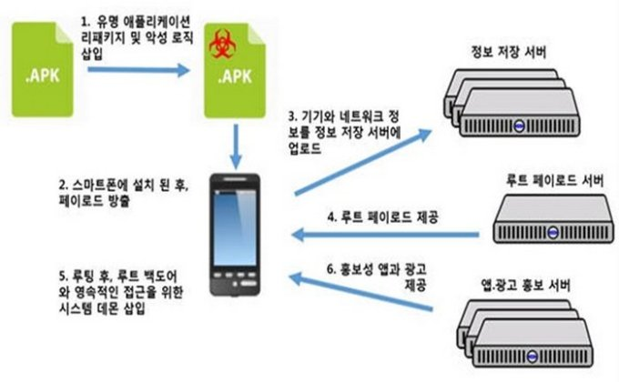 malware-chino-android
