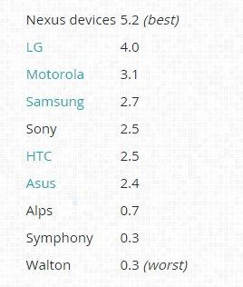 score-terminales-android-vulnerabilidades