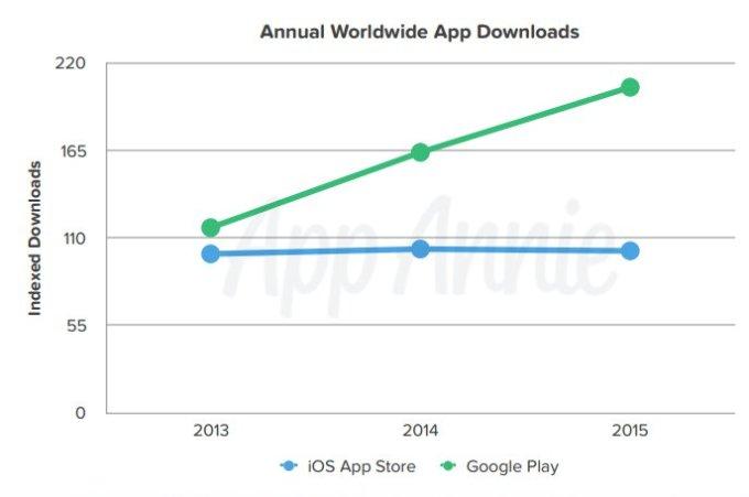 app-annie-global-app-downloads-2015