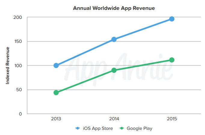 app-annie-global-app-revenue-2015