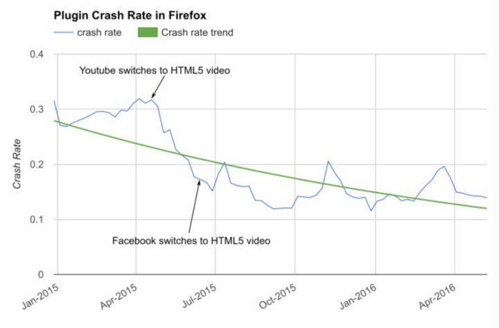 Firefox Plugin rate crash - Flash