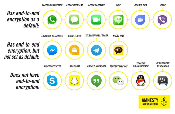 Aplicaciones de Mensajería - Privacidad