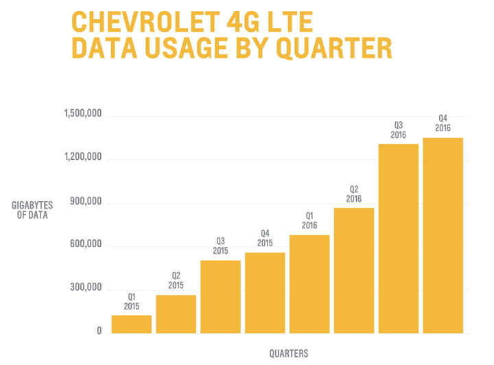 Chevrolet - OnStar 4G LTE Data Usage