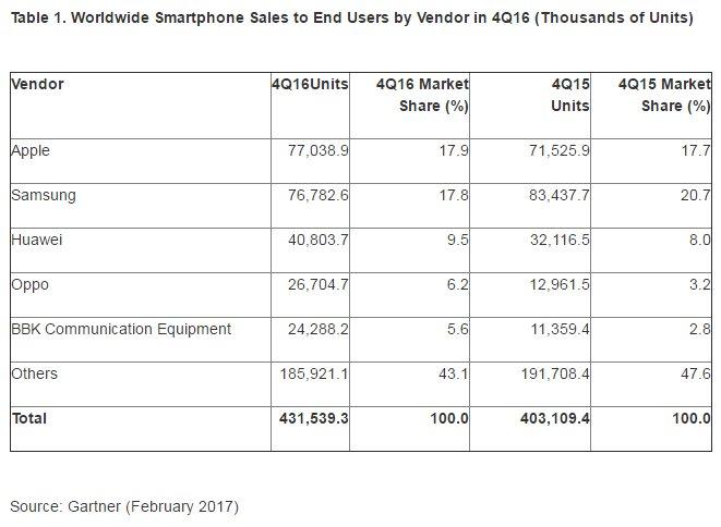 Ventas Globales de Smartphones por Marca - 4to Trimestre del 2016