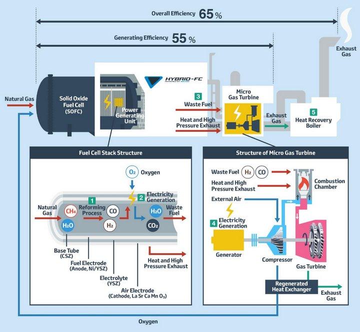 Toyota - Sistema Híbrido de Generación Eléctrica
