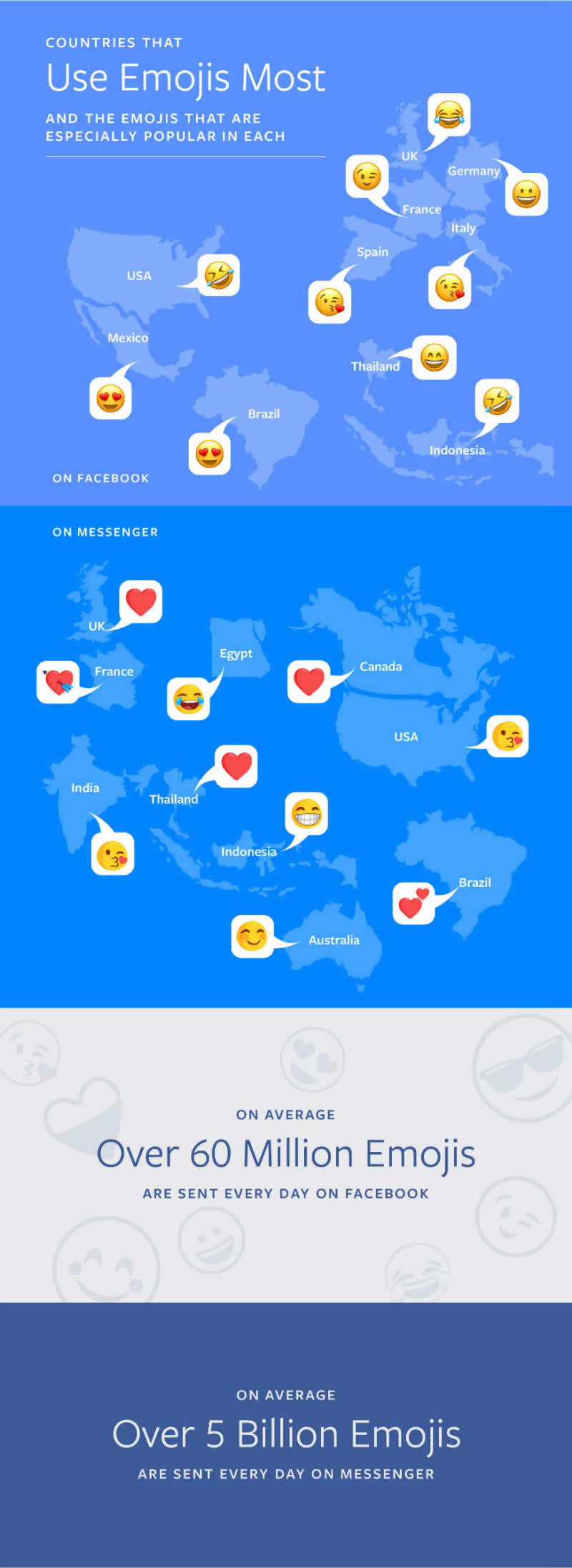 emojis distribuidos por país