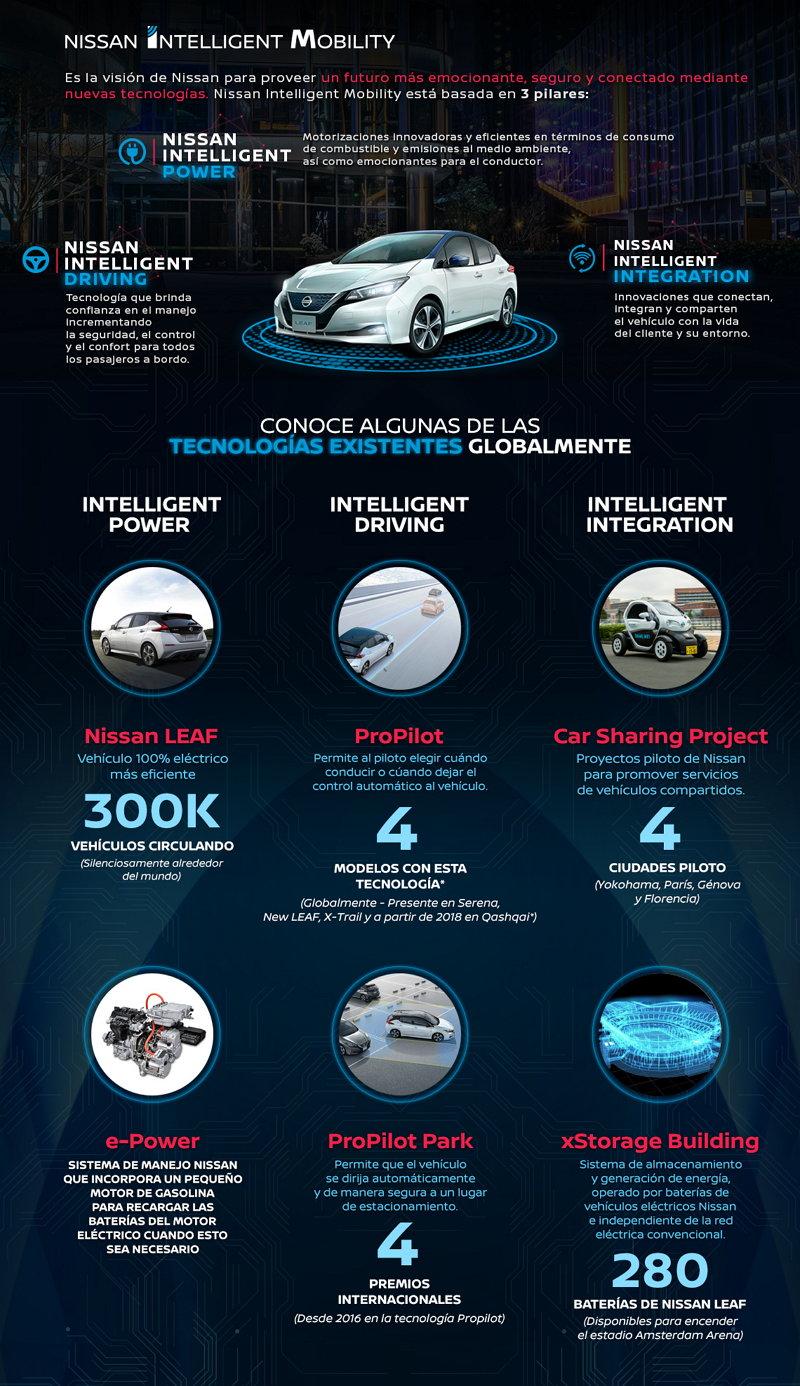 Movilidad Inteligente de Nissan - Nissan Intelligent Mobility