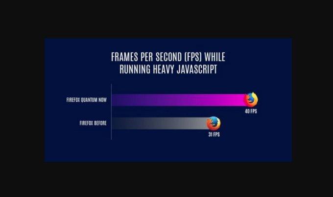 Firefox Quantum - Frames por Segundo