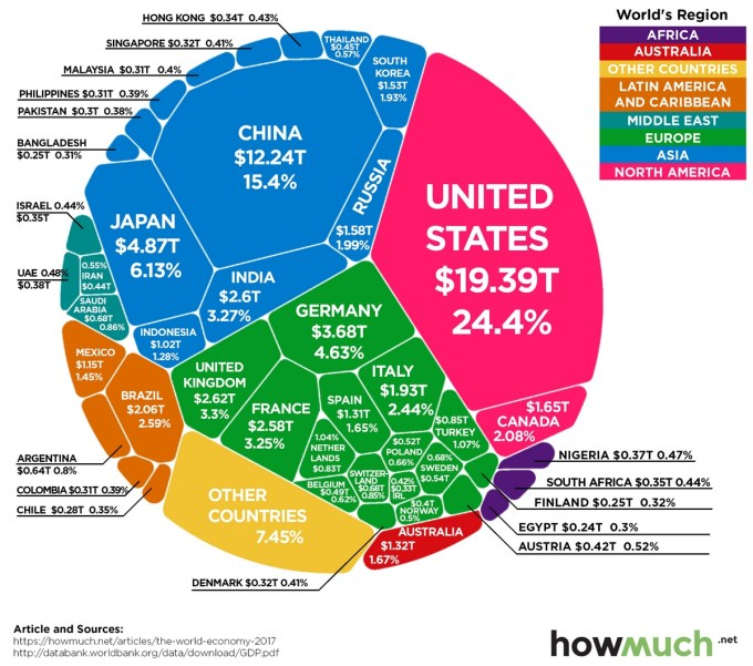 PIB Mundial - Economías más importantes