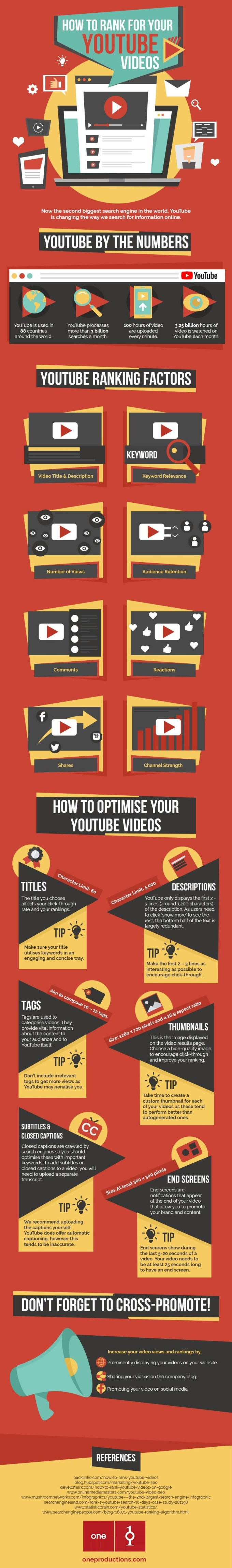 Youtube - Recomendaciones para Posicionar Mejor en las Búsquedas