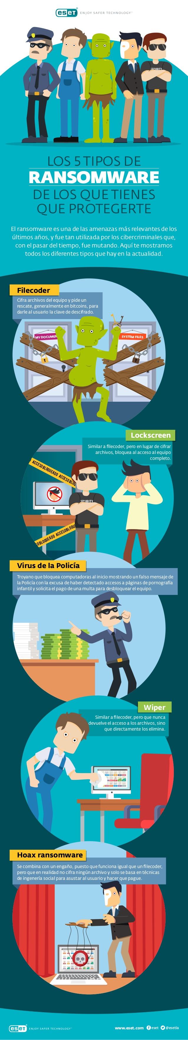 5 Tipos de Ransomware que más perjudican