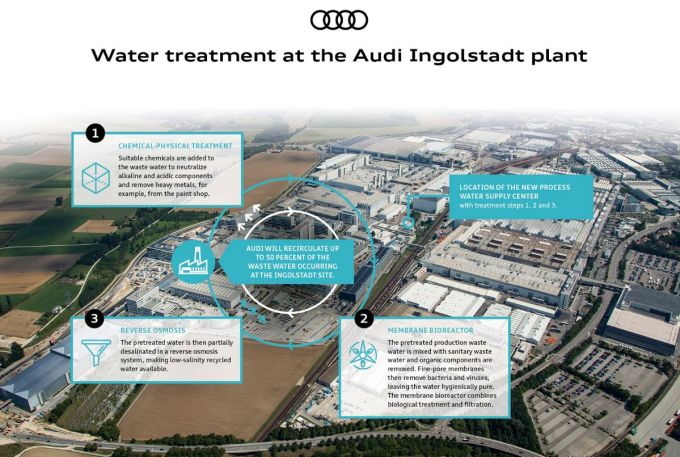 AUDI AG - Planta en Ingolstadt - Procesamiento de Aguas Residuales
