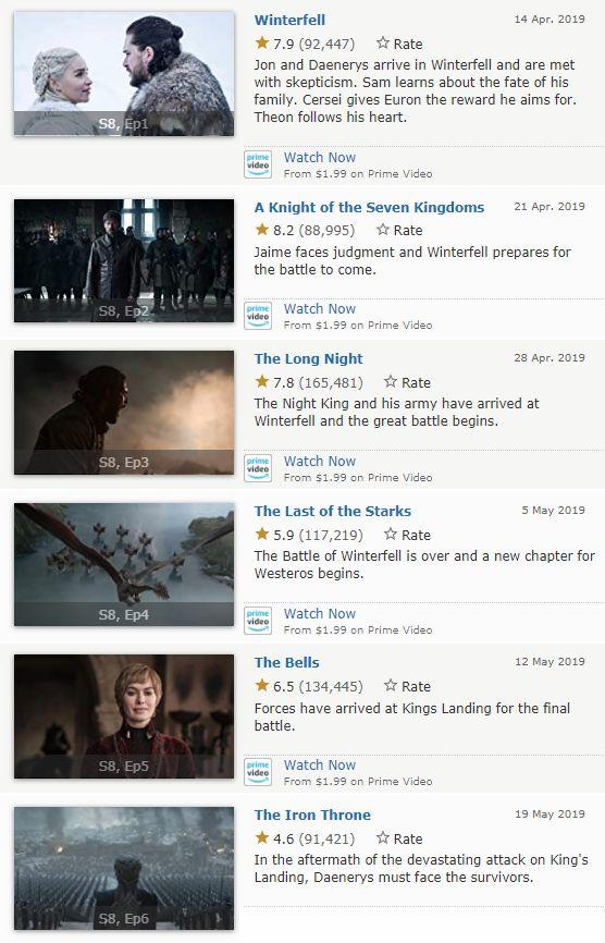 Game of Thrones - IMDB Ranking