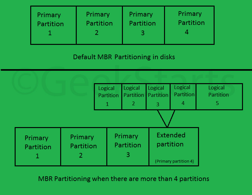 Difference between MBR and GPT! - GeekStartS