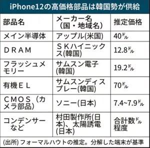https___imgix-proxy.n8s.jp_DSXMZO6651486020112020EA5001-PN1-2 【悲報】iPhone12の構成部品、27%が韓国製、25%が米国製、日本製は13%にとどまる
