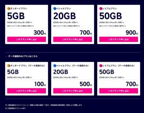 P2v4iKo-480x377 【朗報】楽天モバイルさん、ドコモの値下げに対抗して月たった1000円のプランを提供へ