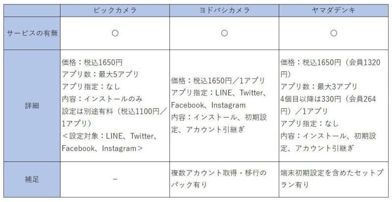 news_20201203172648 【スマホ】LINE設定 ドコモ→設定込みで1650円 ビックカメラ→インストール1650円+設定1100円