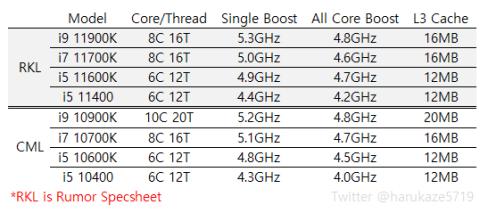 rocketlake-480x213 【悲報】Intelの次世代CPU、またまたまたまた14nm