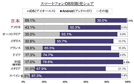 y0EWPlK 【スマホ】なぜ日本はiPhone使用者が多いのか?