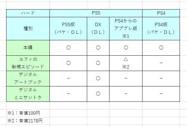 vsQmYM7 【ゲーム】FF7リメイクのPS5版リメイク発表。【有料DLC】