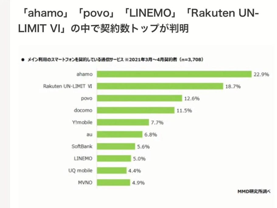 T0qKHaK-911x683 【調査】ahamo、他社からの流入が多く好調 auは流出傾向