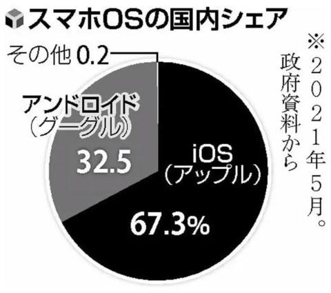 IeG85uV-480x425 【朗報】日本政府、デジタル市場会議を開きスマホOSはアップルかグーグルが作ってる事を発見してしまう