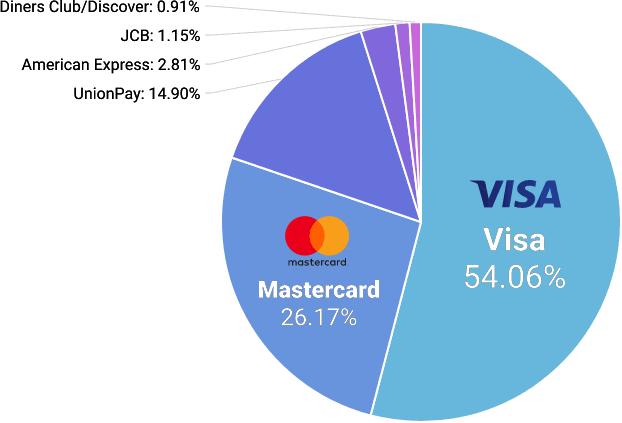 wIqW9qc 【朗報】クレジットカード業界、群雄割拠