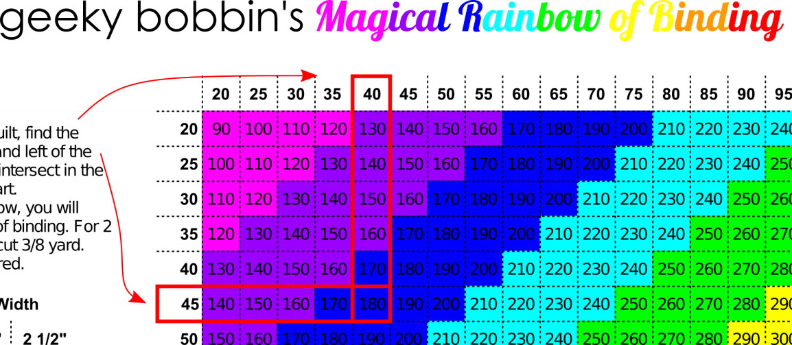 The Magical Rainbow of Binding is a free printable quick reference that gives you the length of binding, number of WOF strips, and yardage needed for any size of quilt, without using a calculator
