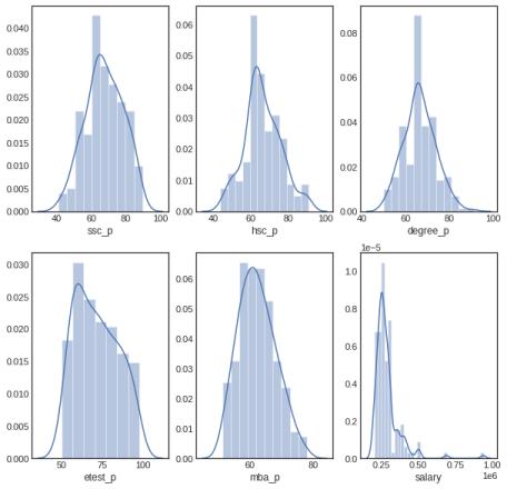 Distribution Percentage
