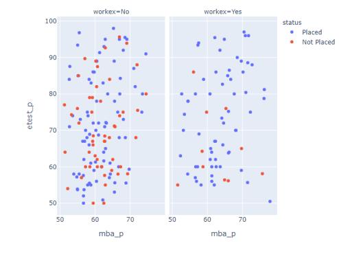 MBA Correlation
