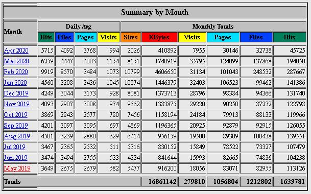 Webalizer Statistics Summary by Month