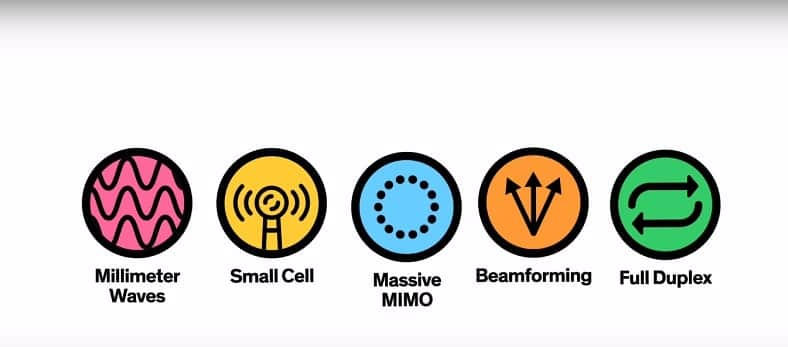 The 5 technologies that form the backbone of 5G connectivity Source: IEEE Spectrum
