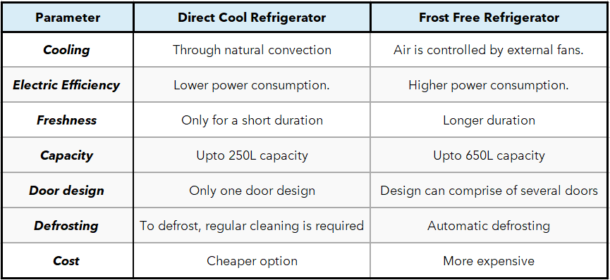 Top Differences between Direct Cool and Frost Free Refrigerator