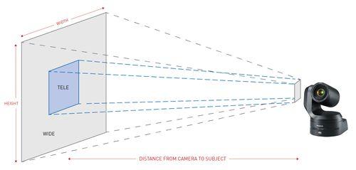 FoV of a CCTV Camera