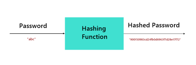 An illustration showing passwords being hashed