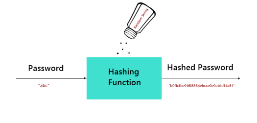 An illustration showing passwords being hashed with salt