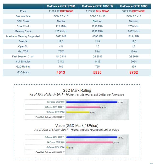 Nvidia 970m vs Nvidia 10xx