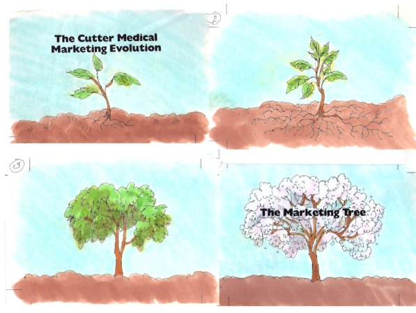 The Cutter Medical Marketing Evolution