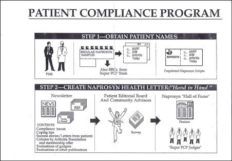 Mac patient Compliance