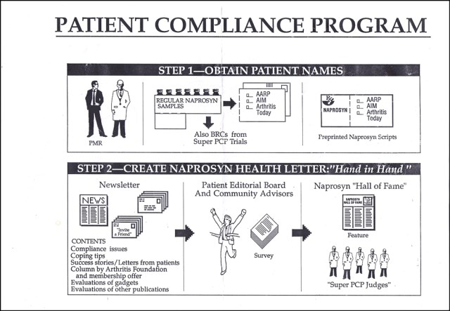 Mac patient Compliance