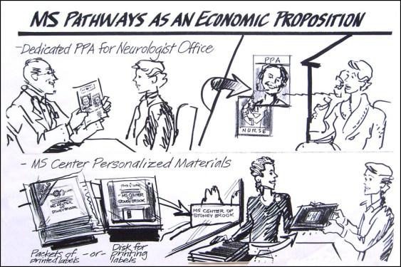 MS-MS-Pathways
