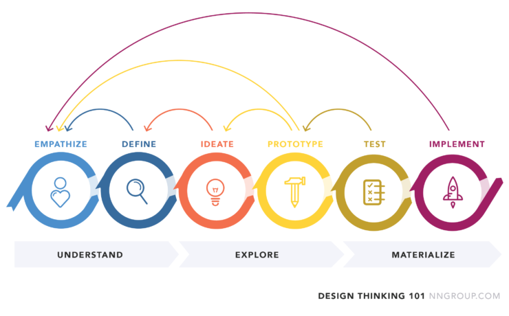 Design Thinking Illustration