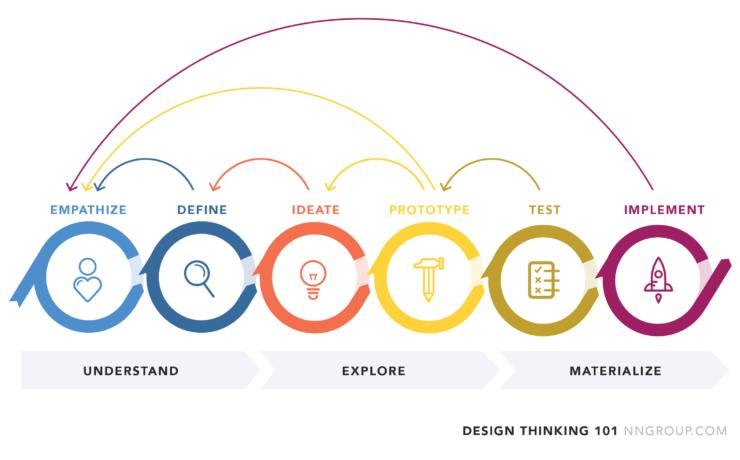 Design Thinking Illustration