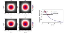 En la figura de la izquierda se puede ver cómo afecta la barrera a las funciones de onda de los estados fundamentales (light-hole y heavy-hole). En la fila superior el aceptor está a 7.5 nm de la intercara entre el silicio y la barrera aislante y mantiene en gran parte su simetría. En la fila inferior la distancia es de 1.5 nm y se puede ver cómo la intercara repele la función de onda, deformándola y reduciendo su simetría. En la figura de la derecha se puede ver cómo la separación de energía entre los estados fundamentales aumenta al reducirse la distancia del aceptor a la intercara. J.C Abadillo-Uriel, ICMM-CSIC